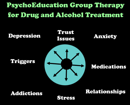 Psycho-education Group Therapy Topics