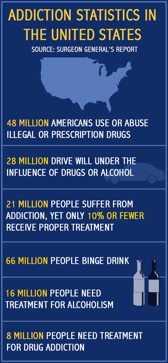 Addiction Statistics in the United States Infographic