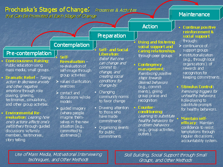 Stages of Change Transtheoretical Model